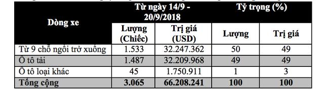 Trong tuần qua không có mẫu xe nào ở phân khúc trên 9 chỗ ngồi làm thủ tục nhập khẩu vào Việt Nam.