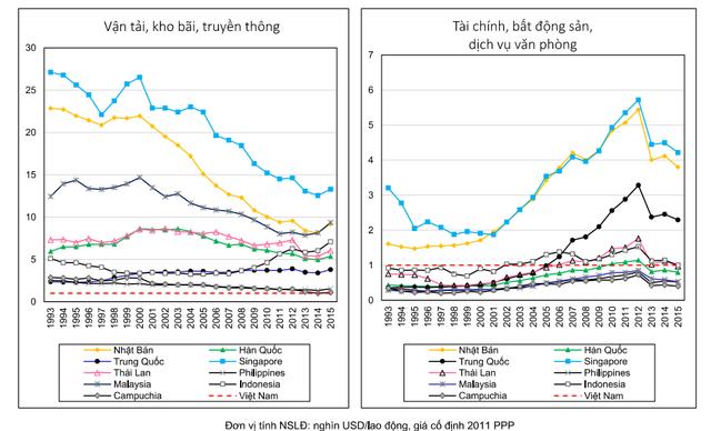 Việt Nam đứng thứ 4 châu Á về năng suất lao động bất động sản - 2