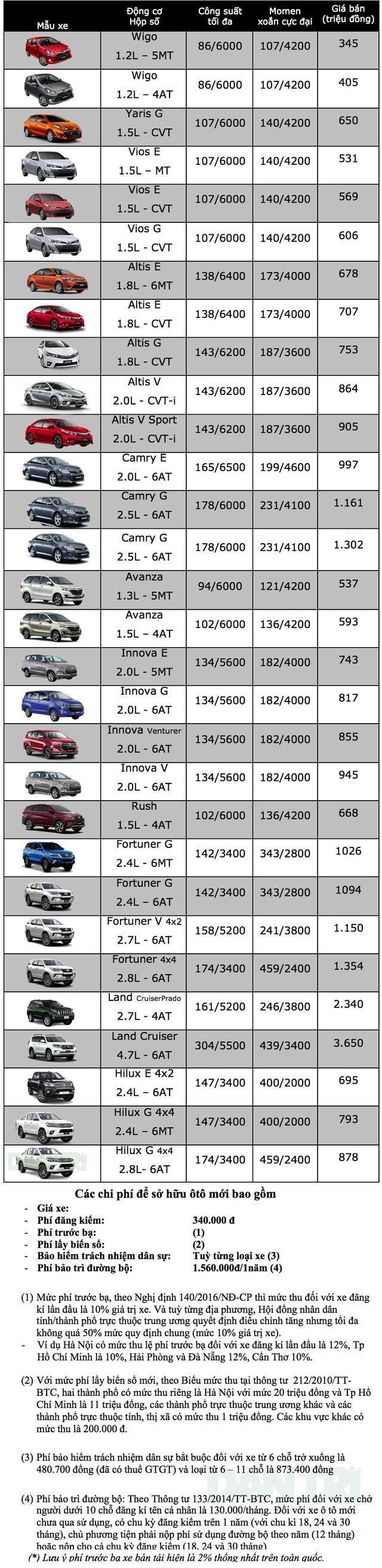 Bảng giá xe Toyota tại Việt Nam cập nhật tháng 9/2018 - 1
