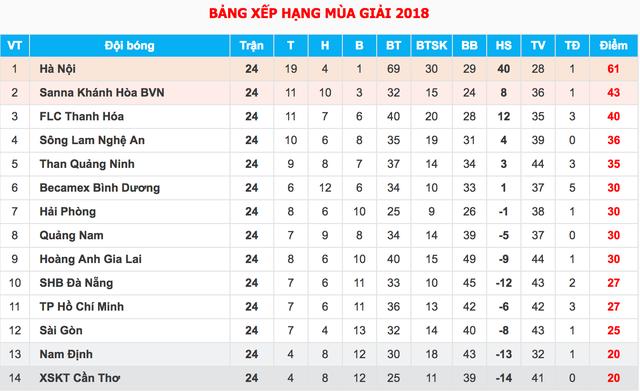 Công Phượng và Minh Vương toả sáng giúp HA Gia Lai trụ hạng V-League - 1