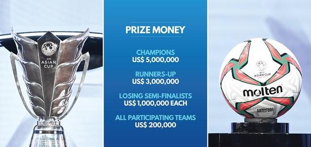 Tiền thưởng cho các đội tuyển tham dự Asian Cup 2019