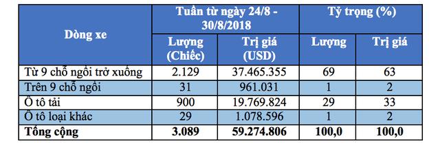 Lượng nhập khẩu trong tuần đạt 3.089 chiếc, tương ứng tổng trị giá đạt 59,27 triệu USD chủ yếu là từ khu vực ASEAN (chiếm tới 94% tổng lượng xe nhập khẩu trong tuần), với xuất xứ từ Thái Lan với 2.188 chiếc và Indonesia với 716 chiếc.