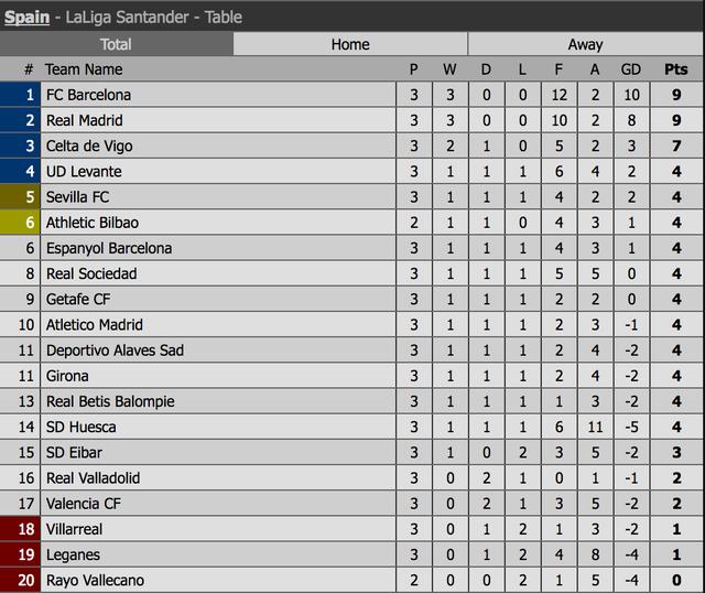 Bảng xếp hạng La Liga sau vòng 3