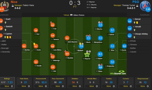 Neymar rực sáng, PSG thắng trận thứ 8 liên tiếp - 3
