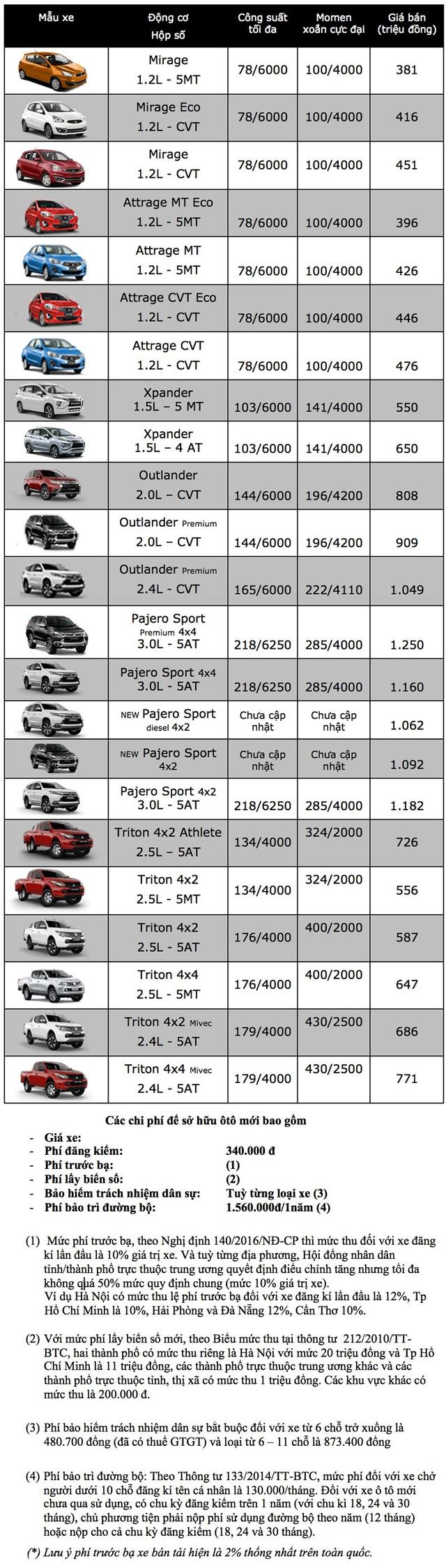 Bảng giá xe Mitsubishi tại Việt Nam cập nhật tháng 9/2018 - 1