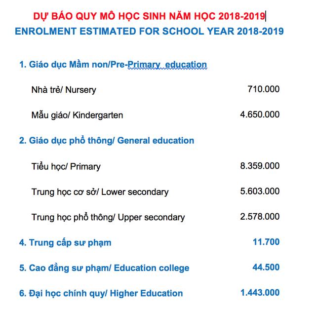 Quy mô học sinh năm học 2018 - 2019 tăng hơn so với năm 2017 - 2018 là gần 24 triệu (nguồn Bộ GD&ĐT)