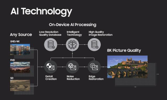 Samsung quyết định để công nghệ AI tham gia vào tầm nhìn lớn của mình trong việc đưa công nghệ 8K tiếp cận người dùng từ rất sớm.