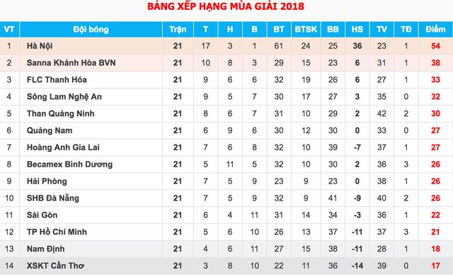 """HLV Chu Đình Nghiêm: """"Hà Nội chỉ đặt mục tiêu top 3 V-League năm nay"""" - 2"""