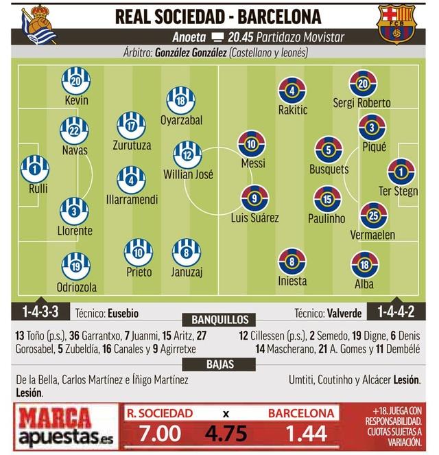 """Barcelona và trận đấu đầy """"cạm bẫy"""" tại Anoeta - 4"""
