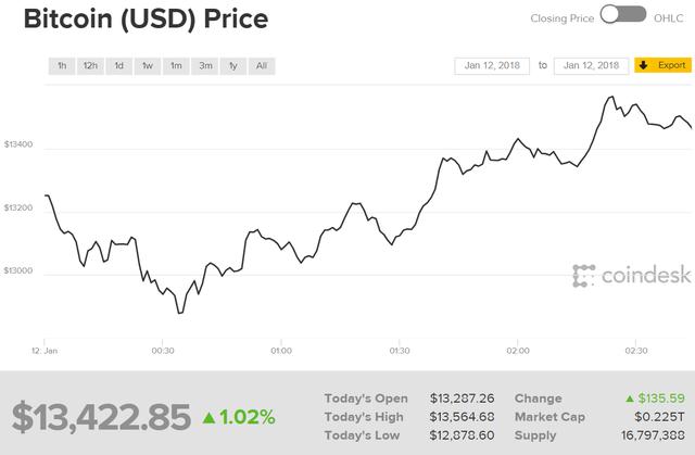 Giá trị của 1 đồng Bitcoin đang tăng nhẹ trở lại sau khi giảm xuống chỉ còn hơn 12.000 USD.