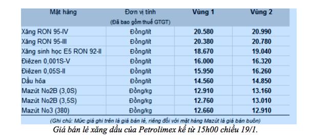 Xăng sinh học E5 tăng gần 500 đồng/lít, thông tin về RON 95 vẫn mù mờ - 2