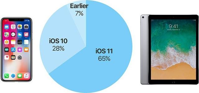 Mới chỉ có 65% người dùng trên thế giới nâng cấp lên iOS 11.