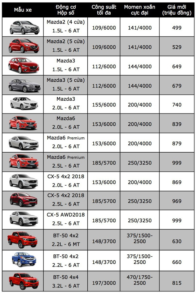 Trường Hải điều chỉnh giá xe Mazda - 2