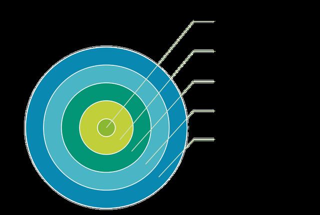 Mô hình 6 cấp độ tư duy: Tâm linh, Nhân dạng, Niềm tin và các giá trị, Năng lực, Hành vi, Môi trường.