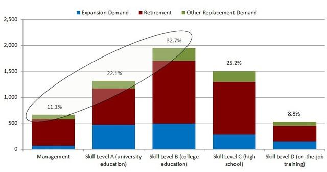 Nhu cầu lao động tại Canada gia đoạn 2015 – 2024