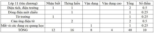 Đề tham khảo THPT quốc gia 2018: Môn Toán, Lý, Hóa độ khó tăng lên? - 2