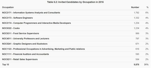 Bảng thống kê top 10 mã ngành nghề nhận được nhiều thư mời định cư nhất 2016