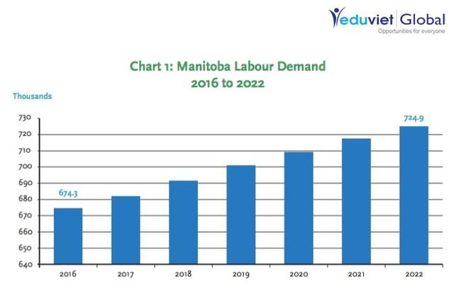 Nhu cầu lao động tại Manitoba giai đoạn 2016-2022