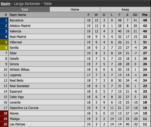 """Barcelona và trận đấu đầy """"cạm bẫy"""" tại Anoeta - 5"""