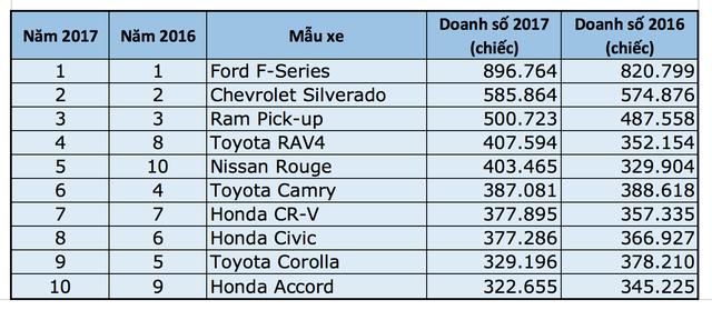 Top 10 xe bán chạy nhất nước Mỹ năm 2017 - 2