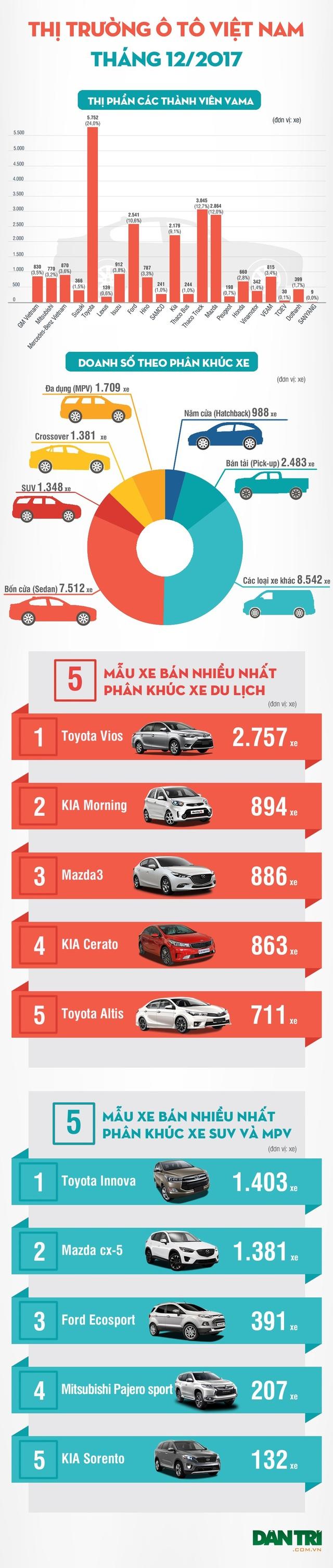 Tháng 12/2017 - Người Việt mua xe nào nhiều nhất? - 1