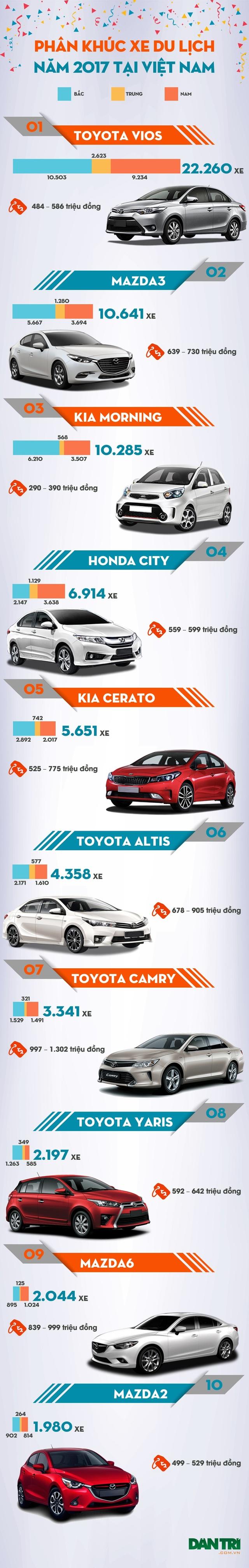 Top 10 mẫu xe du lịch bán chạy nhất Việt Nam năm 2017 - 1