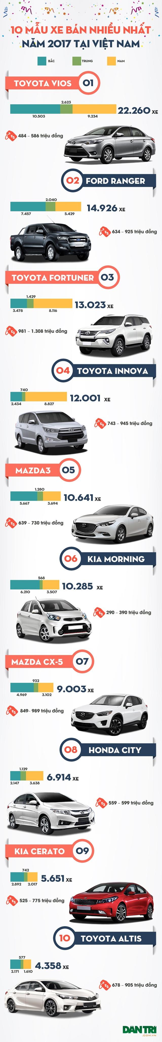 Top 10 mẫu xe bán chạy nhất Việt Nam năm 2017 - 3