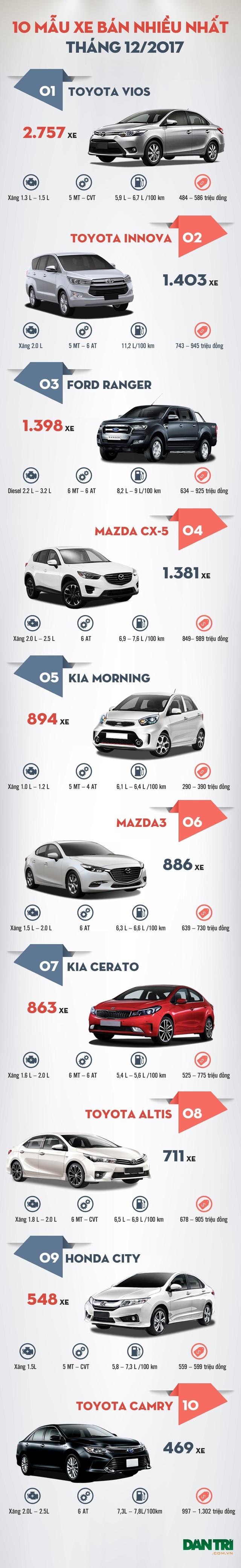 Top 10 mẫu xe bán nhiều nhất tháng 12/2017: Gọi tên Toyota Vios - 2