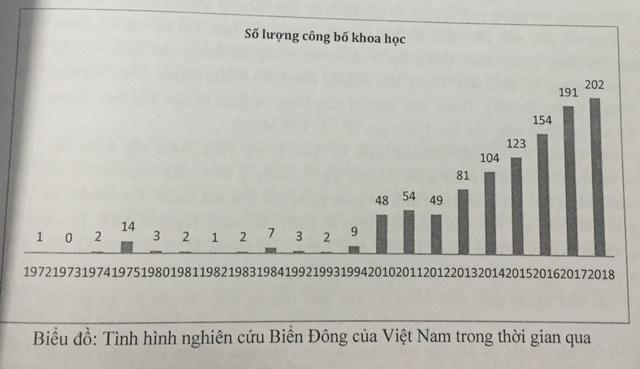 Các bài báo quốc tế về biển Đông của Việt Nam chưa tới 3% - 2