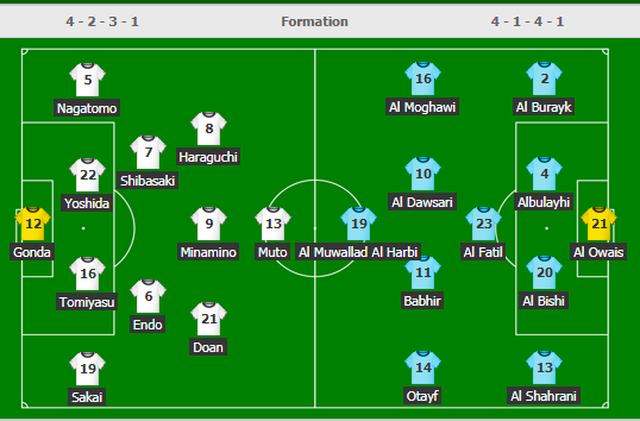 Hạ gục Saudi Arabia, Nhật Bản gặp tuyển Việt Nam ở tứ kết Asian Cup - 9