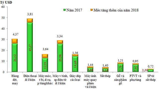 Xuất khẩu điện thoại và linh kiện hơn 1 tỷ USD sau 15 ngày đầu năm 2019 - 2