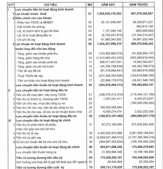 Đại gia buôn vàng số 1 Việt Nam: Kỷ lục 1 tỷ USD đã rời xa - 1