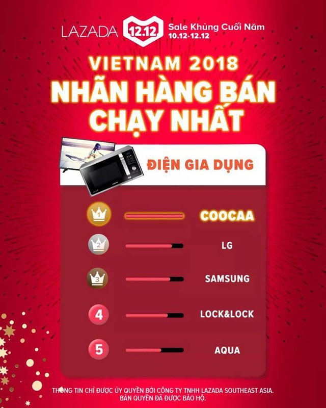"Tivi Coocaa ""Best - selling"" trong mùa Tết Kỷ Hợi - 1"