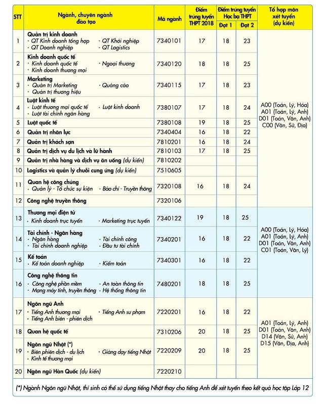 Đại học Kinh tế - Tài chính TP.HCM xét tuyển hai phương thức năm 2019 - 2