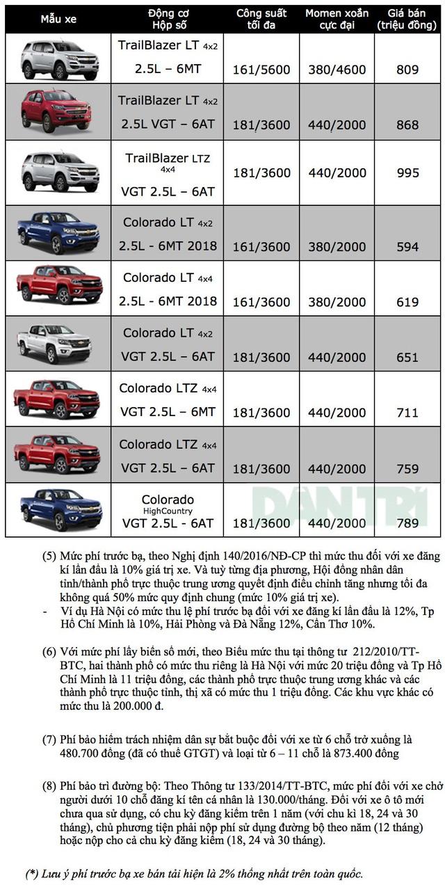 Bảng giá Chevrolet tại Việt Nam cập nhật tháng 2/2019 - 1