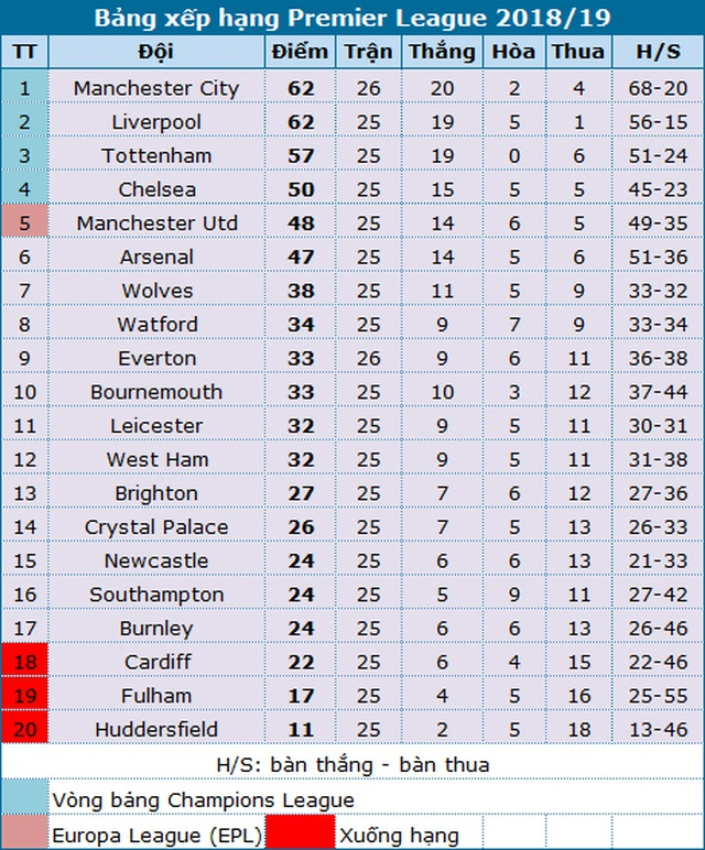 Cơ hội lớn cho Man Utd chiếm vị trí thứ 4 Premier League - 4