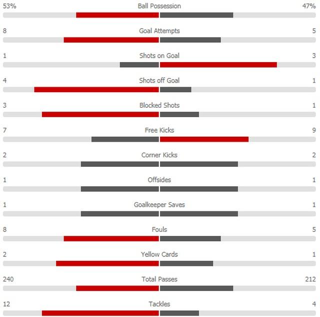 Fulham 0-3 Man Utd: Cú đúp của Pogba - 6