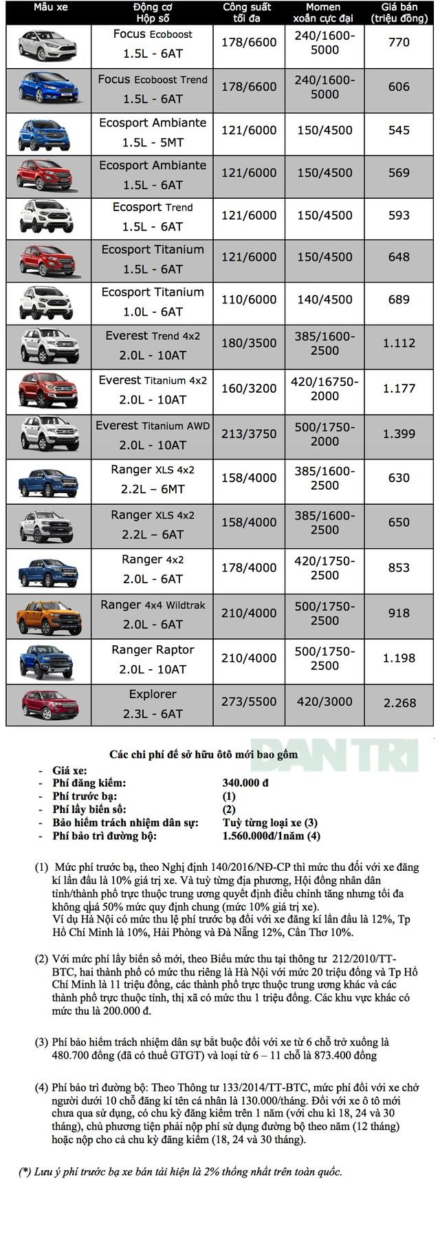 giá bán ford tháng 2/2019