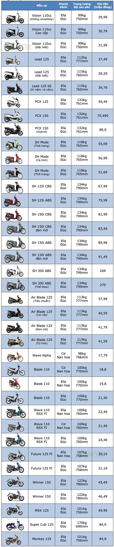 Bảng giá xe máy Honda tại Việt Nam cập nhật tháng 2/2019 - 1