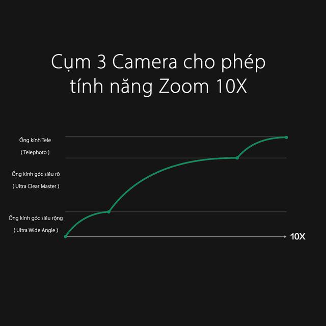 Oppo tung công nghệ zoom quang học 10x tại MWC 2019 - 1