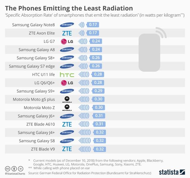 Những smartphone tỏa ra bức xạ điện từ lớn nhất hiện nay - Ảnh minh hoạ 2