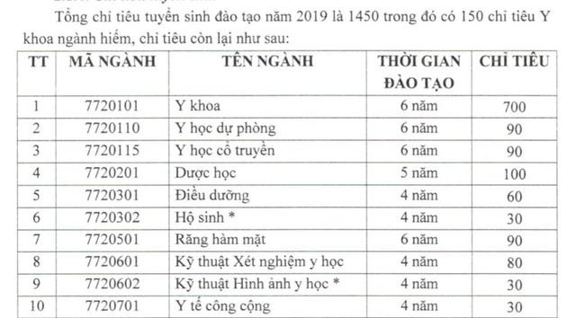 Phương án tuyển sinh năm 2019 của Trường ĐH Y dược Cần Thơ - 1