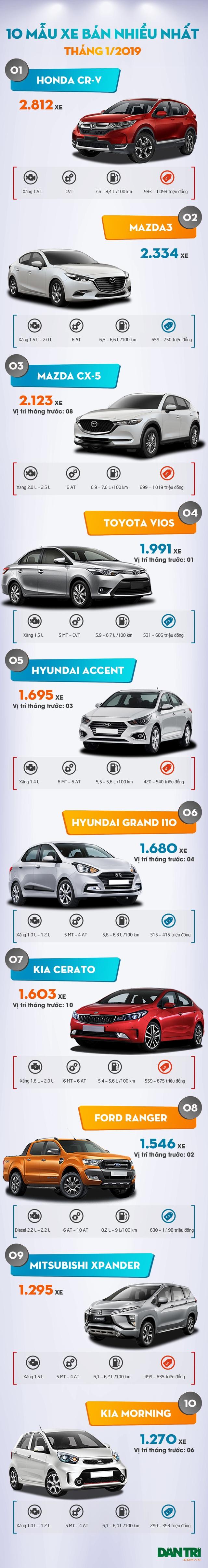 10 mẫu xe bán nhiều nhất tháng 1/2019: Toyota Vios bị hạ bệ - 1