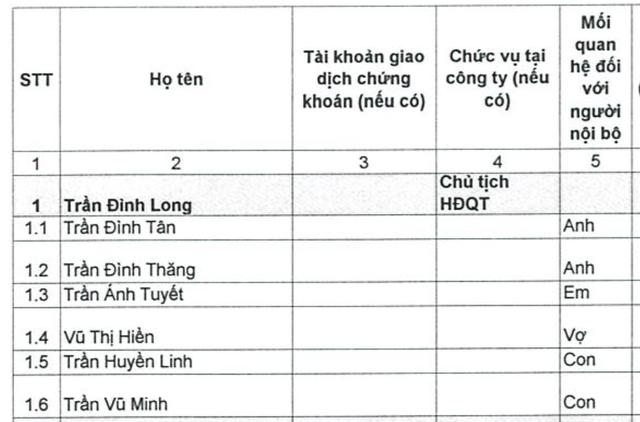 """Bố mẹ giàu """"khét tiếng"""", thiếu gia nhà tỷ phú Trần Đình Long lần đầu lộ tiềm lực riêng - 1"""