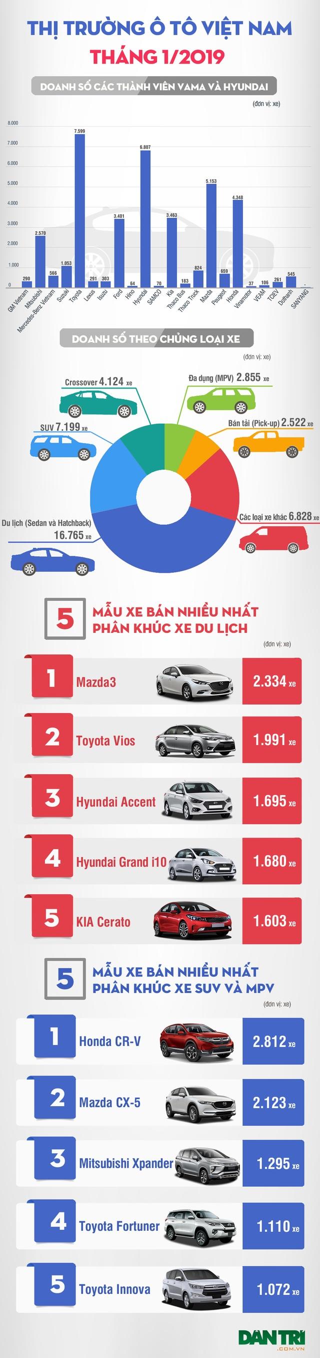 Thương hiệu ô tô nào được ưa chuộng nhất tháng 1/2019? - 1