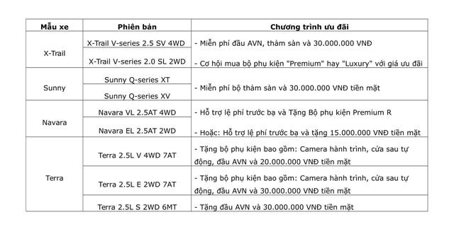 Nissan Việt Nam mạnh tay lì xì đầu năm cho khách hàng mua xe - 2