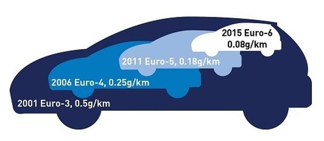 Doanh nghiệp Việt đón đầu với tiêu chuẩn khí thải Euro 5 cho xe tải - 3