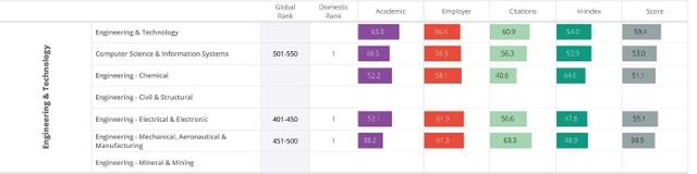 Ba nhóm ngành của ĐH Bách Khoa HN lọt top 550 bảng xếp hạng QS  - 1