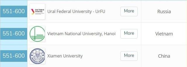 Ngành Vật lý – Thiên văn học của ĐH Quốc gia HN đứng top 500 bảng xếp hạng QS  thế giới  - 3
