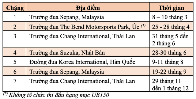 Honda Racing Vietnam sẽ tham gia đầy đủ 7 chặng đua trong năm 2019 tại châu Á - 2